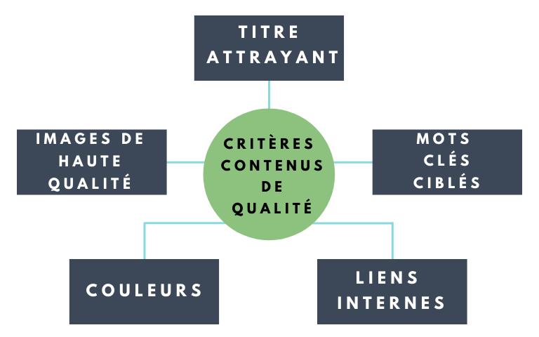 Critères contenus de qualité  - titre attrayant  - images de haute qualité - couleurs  - mots clés ciblés  - liens internes